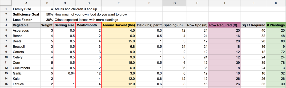 Spreadsheet used to figure out planting calculations based on food we actually eat
